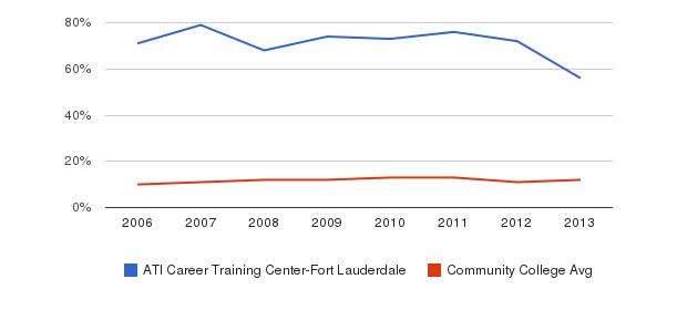 ATI Career Training Center-Fort Lauderdale Black&nbsp(2006-2013)