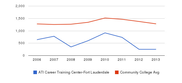 ATI Career Training Center-Fort Lauderdale Total Enrollment&nbsp(2006-2013)
