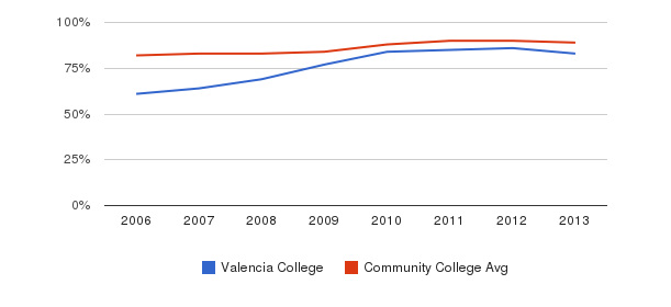 Valencia College % Students Receiving Some Financial Aid&nbsp(2006-2013)
