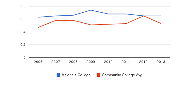 Valencia College Diversity Score&nbsp(2006-2013)