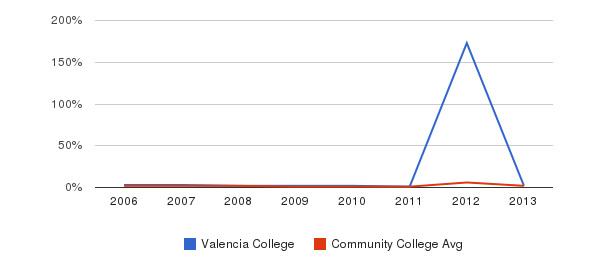 Valencia College non_resident&nbsp(2006-2013)