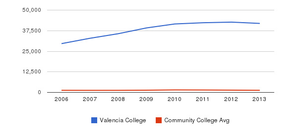 Valencia College Total Enrollment&nbsp(2006-2013)