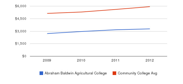 Abraham Baldwin Agricultural College In-State Tuition Fees&nbsp(2009-2012)