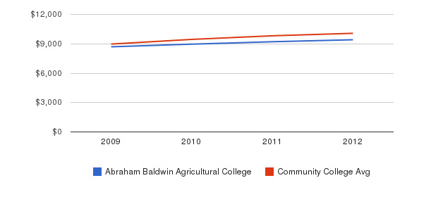 Abraham Baldwin Agricultural College Out-State Tuition Fees&nbsp(2009-2012)