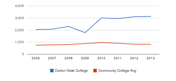Darton State College Full-Time Students&nbsp(2006-2013)