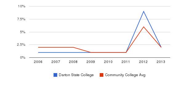 Darton State College non_resident&nbsp(2006-2013)
