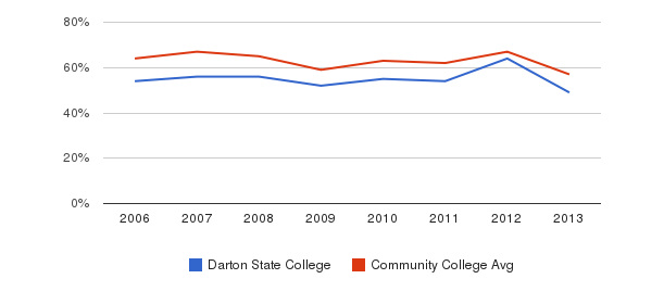 Darton State College White&nbsp(2006-2013)
