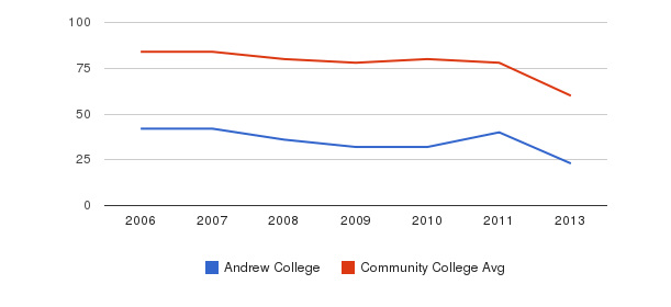 Andrew College Total Faculty&nbsp(2006-2013)