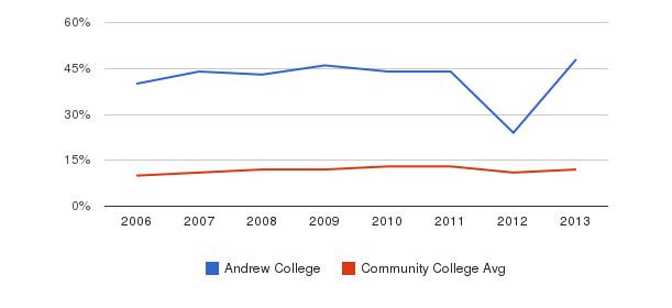 Andrew College Black&nbsp(2006-2013)