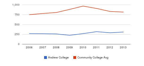 Andrew College Full-Time Students&nbsp(2006-2013)