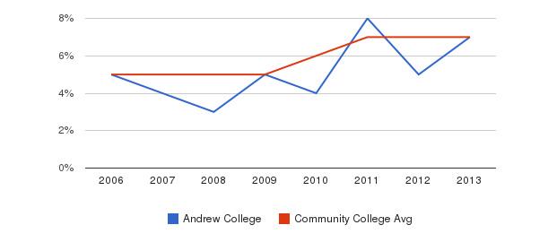 Andrew College Hispanic&nbsp(2006-2013)