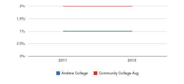 Andrew College More&nbsp(2011-2013)