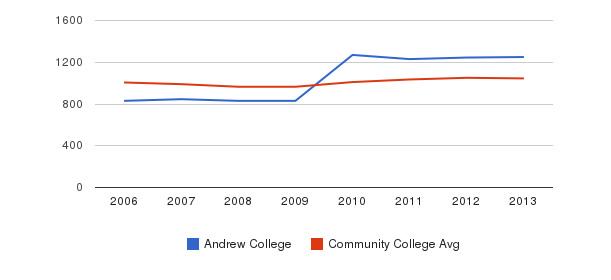 Andrew College sat total&nbsp(2006-2013)