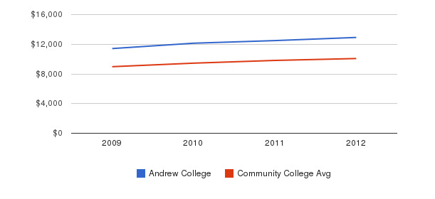 Andrew College Out-State Tuition Fees&nbsp(2009-2012)