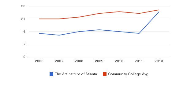 The Art Institute of Atlanta student staff&nbsp(2006-2013)