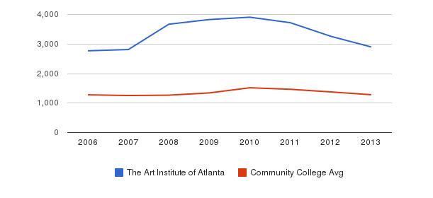 The Art Institute of Atlanta Total Enrollment&nbsp(2006-2013)