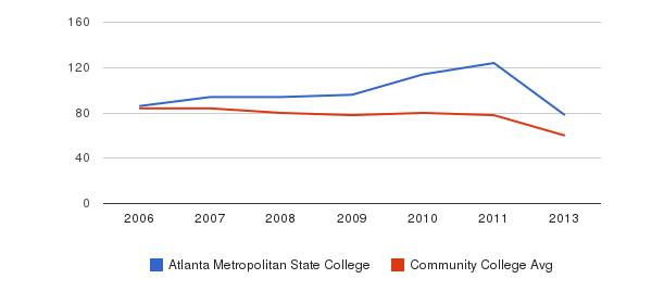 Atlanta Metropolitan State College Total Faculty&nbsp(2006-2013)
