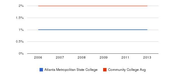 Atlanta Metropolitan State College Asian&nbsp(2006-2013)