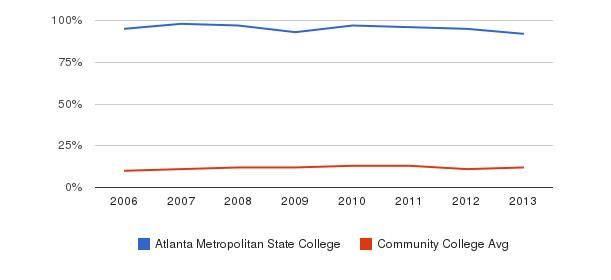 Atlanta Metropolitan State College Black&nbsp(2006-2013)