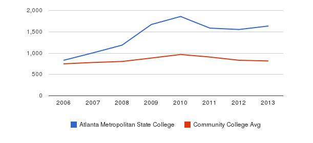 Atlanta Metropolitan State College Full-Time Students&nbsp(2006-2013)