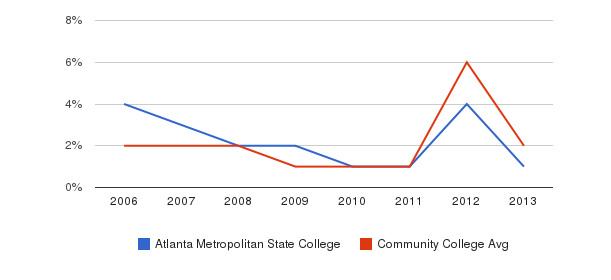 Atlanta Metropolitan State College non_resident&nbsp(2006-2013)