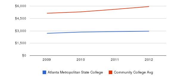 Atlanta Metropolitan State College In-State Tuition Fees&nbsp(2009-2012)
