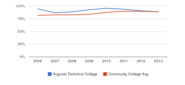 Augusta Technical College % Students Receiving Some Financial Aid&nbsp(2006-2013)