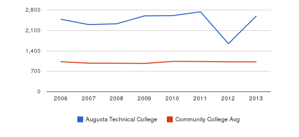 Augusta Technical College Part-Time Students&nbsp(2006-2013)