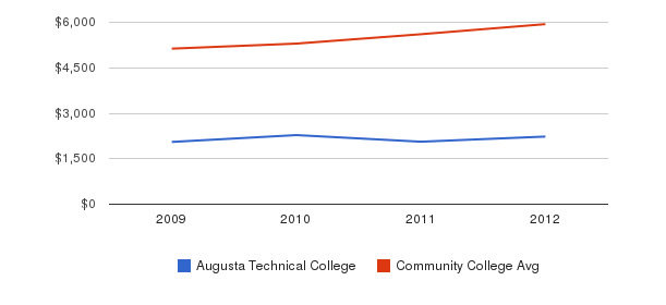 Augusta Technical College In-State Tuition Fees&nbsp(2009-2012)