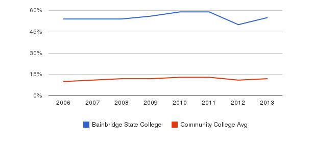 Bainbridge State College Black&nbsp(2006-2013)