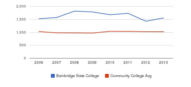Bainbridge State College Part-Time Students&nbsp(2006-2013)