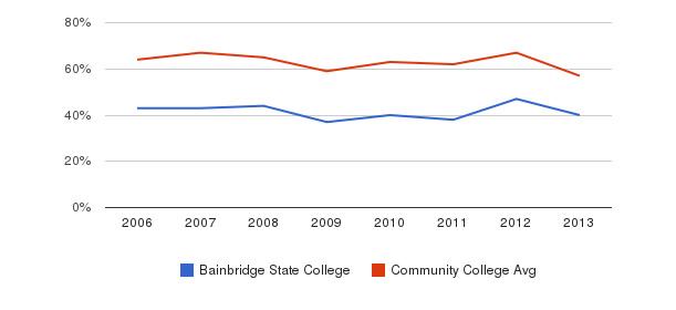 Bainbridge State College White&nbsp(2006-2013)