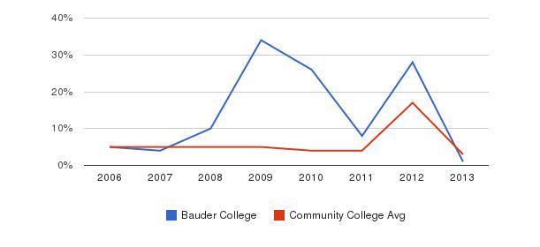 Bauder College Unknown&nbsp(2006-2013)