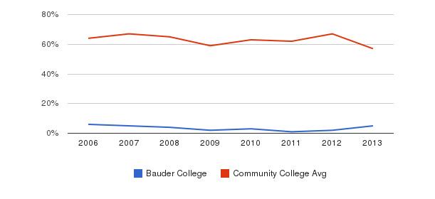 Bauder College White&nbsp(2006-2013)