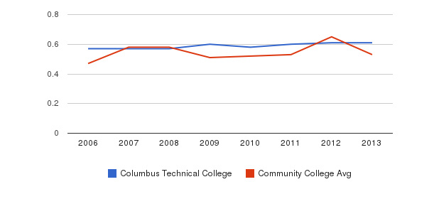 Columbus Technical College Diversity Score&nbsp(2006-2013)