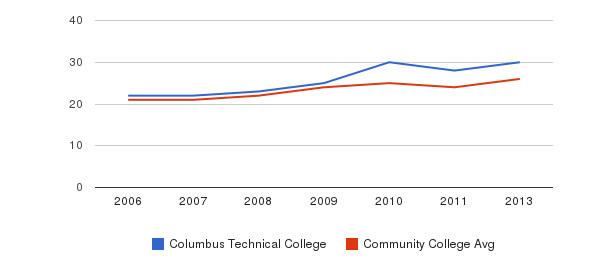Columbus Technical College student staff&nbsp(2006-2013)