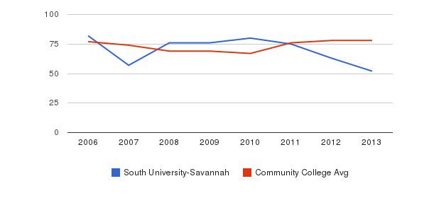 South University-Savannah Percent Admitted&nbsp(2006-2013)