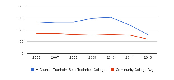 H Councill Trenholm State Technical College Total Faculty&nbsp(2006-2013)