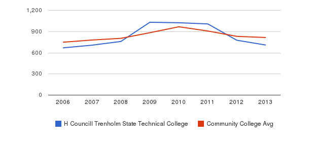 H Councill Trenholm State Technical College Full-Time Students&nbsp(2006-2013)