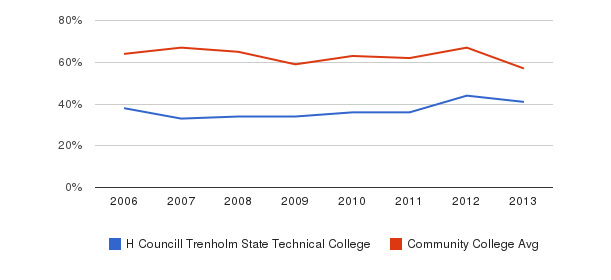 H Councill Trenholm State Technical College White&nbsp(2006-2013)