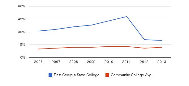 East Georgia State College Black&nbsp(2006-2013)