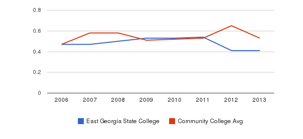 East Georgia State College Diversity Score&nbsp(2006-2013)