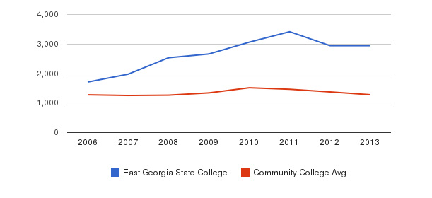 East Georgia State College Total Enrollment&nbsp(2006-2013)