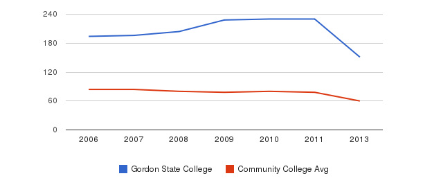Gordon State College Total Faculty&nbsp(2006-2013)