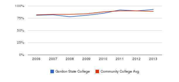 Gordon State College % Students Receiving Some Financial Aid&nbsp(2006-2013)
