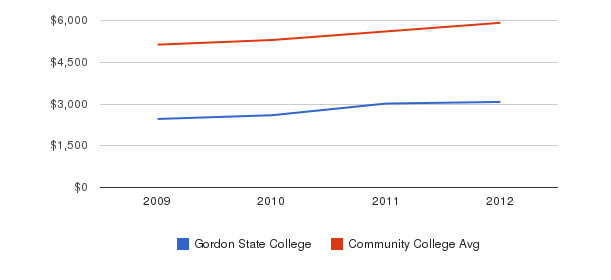 Gordon State College In-State Tuition Fees&nbsp(2009-2012)