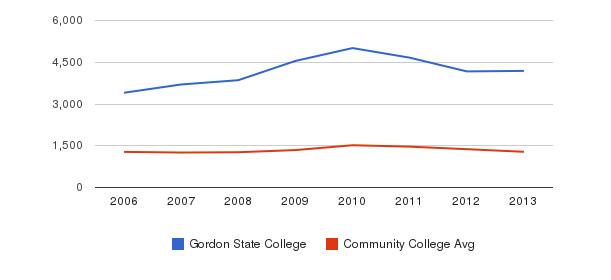 Gordon State College Total Enrollment&nbsp(2006-2013)