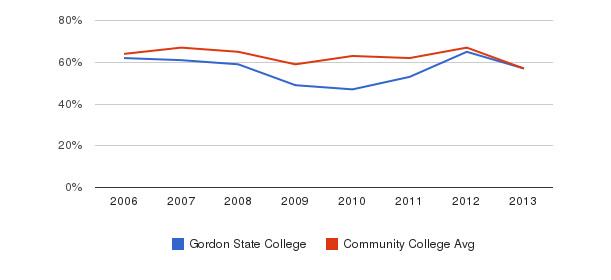 Gordon State College White&nbsp(2006-2013)