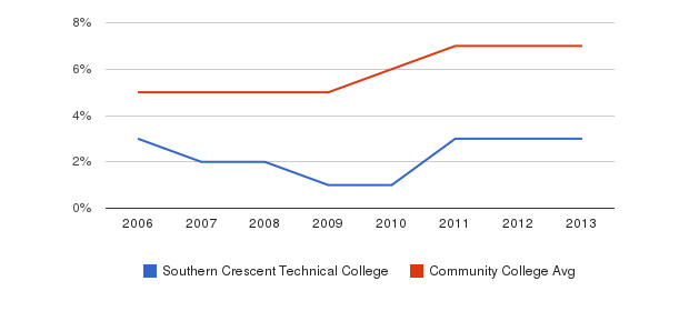 Southern Crescent Technical College Hispanic&nbsp(2006-2013)