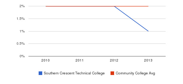 Southern Crescent Technical College More&nbsp(2010-2013)